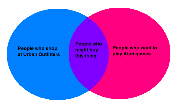 Venn diagram for video games horror basic guide wiring diagram vintage games food and games rh foodandgames net venn diagram activity fun venn diagram activity ccuart Gallery
